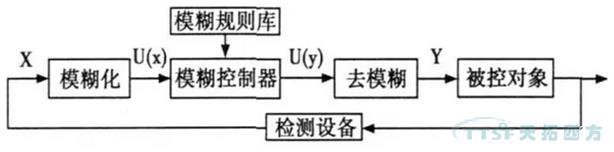 应用专家系统既可以控制变频器的电压,又可以控制其电流.