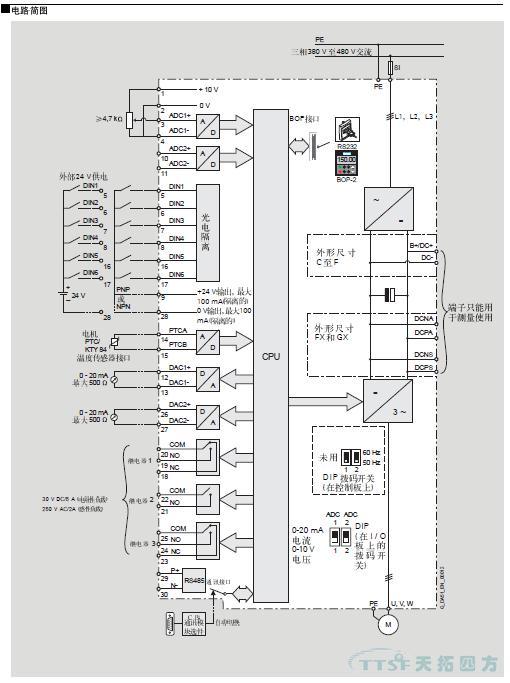 MICROMASTER 430 变频器适合用于各种变频驱动装置,由于其灵活性而可以在广泛的领域得到应用。这种变频器尤其适合用于工业部门的水泵和风机。变频器的特点是设备性能面向客户的需求,而且使用简便。与MICROMASTER 420 变频器相比,这种变频器具有更多的输入和输出端,还具有经过优化的后手动/自动切换功能的操作面板,以及自适应功能的软件。 该系列变频采用模块化结构设计,操作面板和通讯模块是非常便于更换的。MICROMASTER 430 是用于控制三相交流电动机速度的变频器系列。本系列有多种型号,